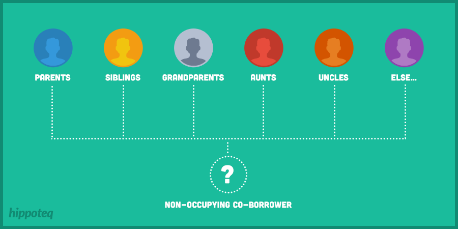 Non-Occupying Co-borrower on Mortgage